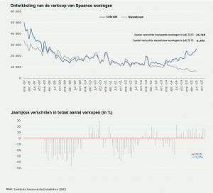 Huis kopen Spanje verkopen Spanje juli 2015